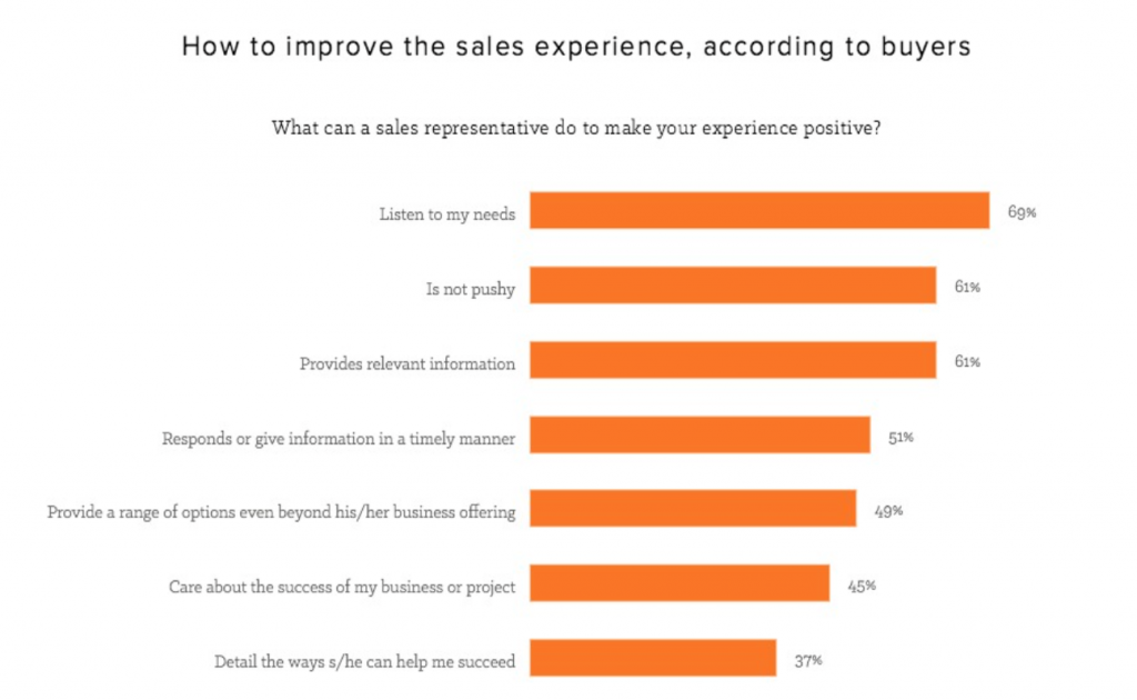 how to improve sales experience